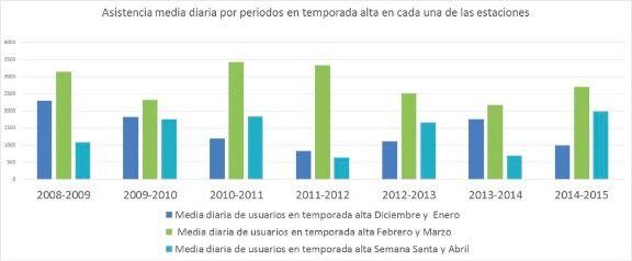 Asistencia media diaria por periodos a Pajares y Fuentes de Invierno