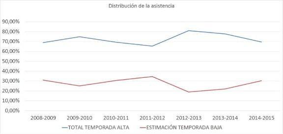 Distribución anual de asistencia a las estaciones de esquí asturianas