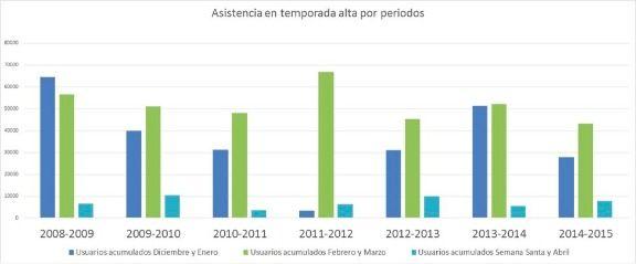 Asistencia a las estaciones de esquí asturianas por periodos