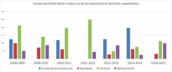 Asistencia media diaria a las estaciones de esquí asturianas por periodos vacacionales
