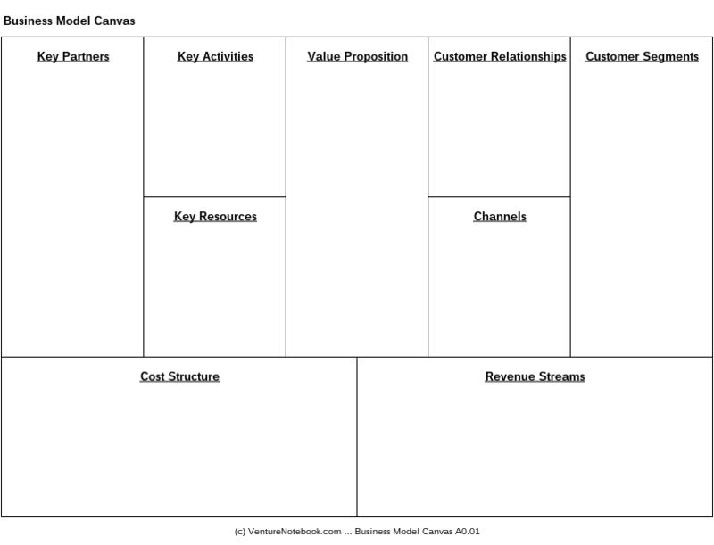 Business model canvas venture notebook com business model canvas design template wajeb Image collections