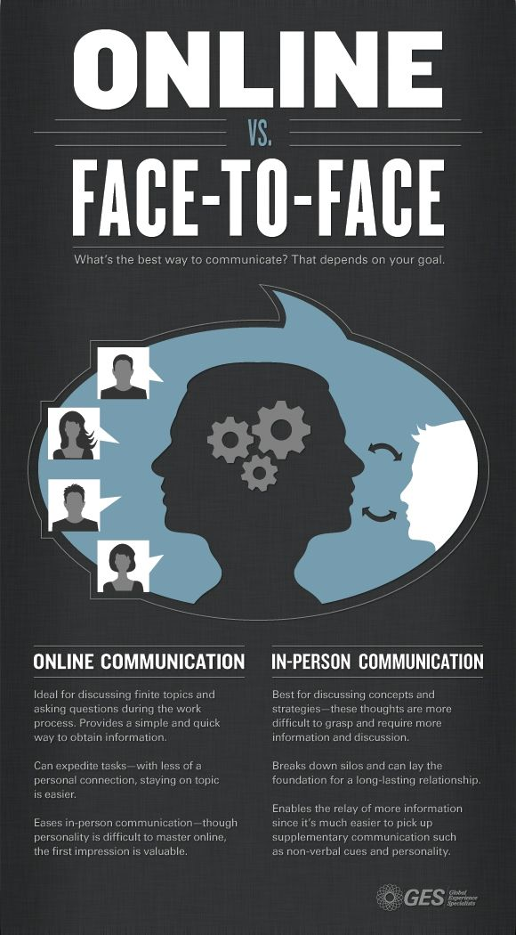 face to face communication is better Face-to-face communication, be it in personal life or professional life, is way better than the electronic modes of communication such as telephone conversations and e-mails the emotions, body languages and expressions are essential parts of communication that are lost in electronic world.
