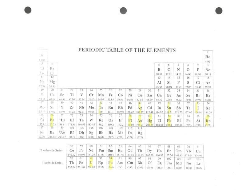 Periodic Table 10 common elements periodic table : Day 02 09/10 - 09/11/15 | Chemistry