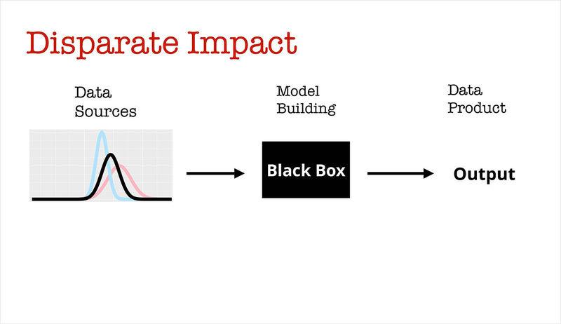 renormalization to remove disparate impact