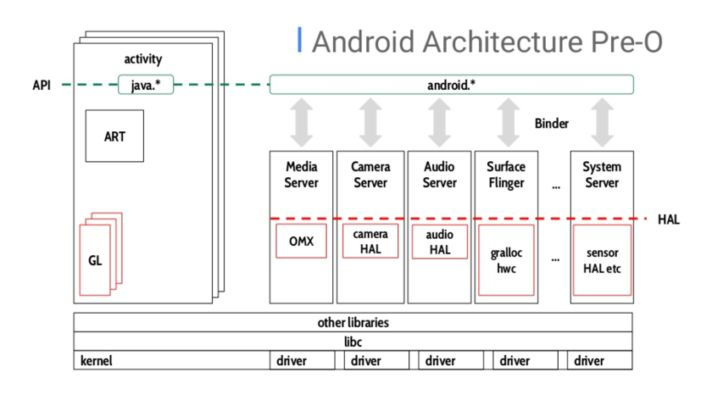 https://cdn57.androidauthority.net/wp-content/uploads/2017/11/Android-Architecture-Pre-Oreo-712x400.png
