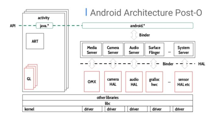 https://cdn57.androidauthority.net/wp-content/uploads/2017/11/Android-Architecture-Post-Oreo-712x400.png