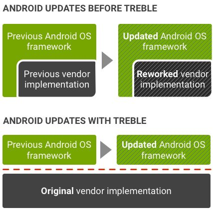 https://cdn57.androidauthority.net/wp-content/uploads/2017/11/Project-Treble-before-and-after-e1511881174506.png